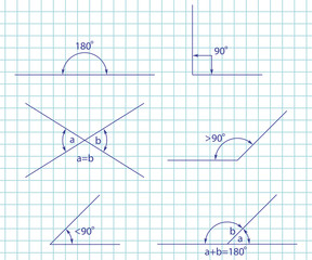 Angle types: obtuse, right, acute, straight, supplementary and opposite. Vector set isolated on a paper notebook page.
