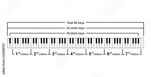Incredible Piano Keyboard Diagram Piano Keyboard Layout On White Background Wiring 101 Ferenstreekradiomeanderfmnl
