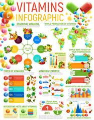Vitamin infographics, healthy nutrition charts