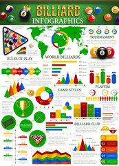 Billiard sport infographic with balls, cue, table
