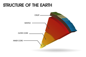 Structure of the Earth. Illustration Vector EPS10. Wall mural