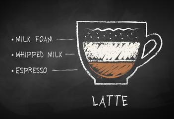 Chalk drawn sketch of Latte coffee recipe