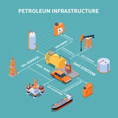 Petroleum Infrastructure Isometric Flowchart