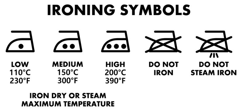 Laundry washing symbols, icons for ironing with temperature setting explained.
