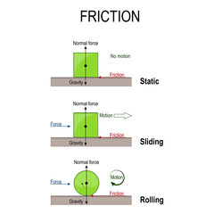 friction. Rolling, static and sliding friction. simple machines