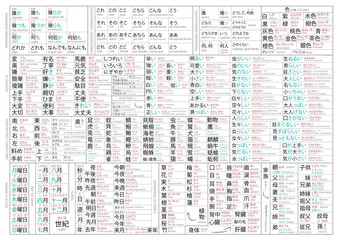 Japanese vocabulary for beginners