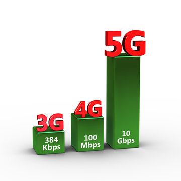 3d speed comparison of 3G 4G 5G technology