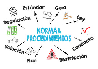 policies and procedures, Norma y Procedimientos in Spanish. Chart with keywords and icons on white background