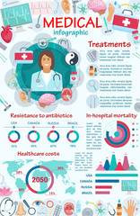 Medical services and equipment infographic