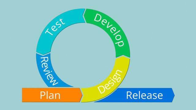 agile management concept