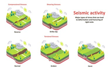 Seismic activity earth crust stresses vector isometric diagram