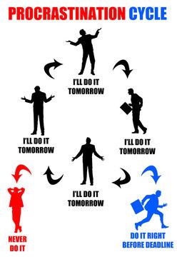 Procrastination cycle
