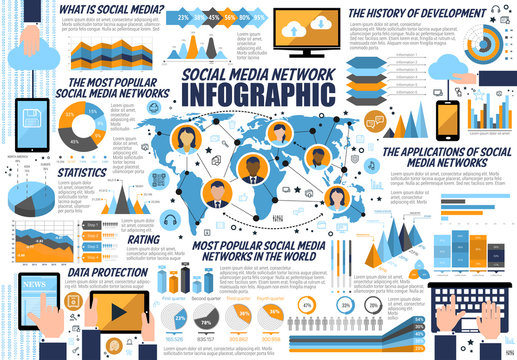 Infographic for Internet and social media networks