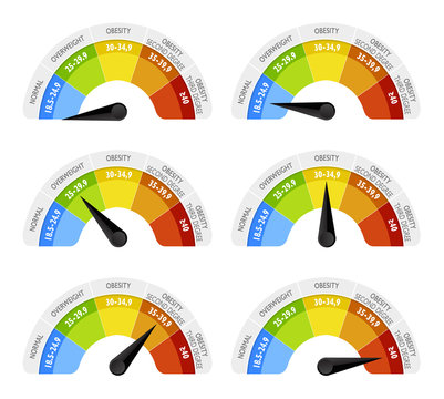 Infografica emiciclo misuratore indice di massa corporea. BMI viene espresso come rapporto tra peso e quadrato dell'altezza di un individuo. Indicatore dello stato di peso forma