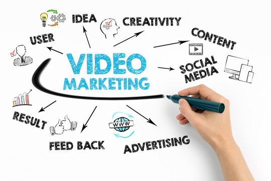 Video Marketing Concept. Chart with keywords and icons on white background