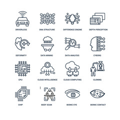 Bionic contact lens, eye, Body scan, Chip, Cloning, Driverless a