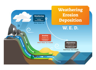 Weathering erosion deposition vector illustration. Labeled geo explanation. Wall mural