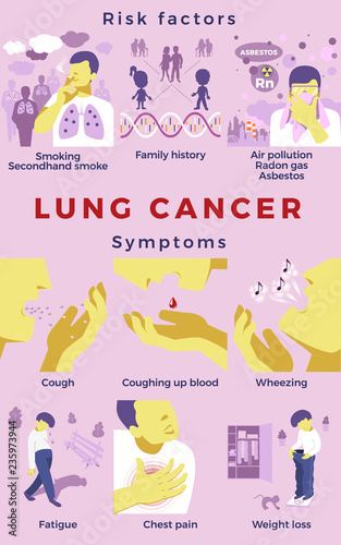 Lung Cancer risk factors and symptoms  Medical set  Vector