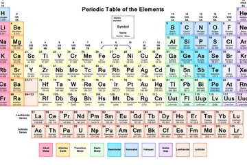 The periodical of periodic Mendeleev elements. Chemical elements