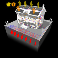 diagram of a classic colonial house with planar ground source heat pump as source of energy for heating and radiators and photovoltaic panels on the roof as source of electric energy and solar panels