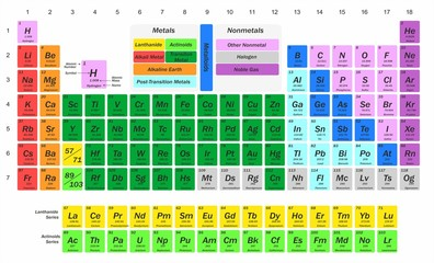 illustration for science - chemistry - with a table of chemical elements