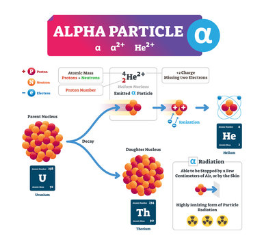 Alpha particle vector illustration. Labeled process explanation infographic