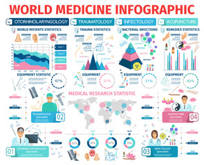 World medicine statistic infectiology acupuncture