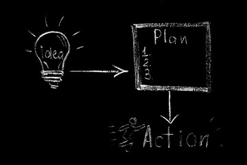 drawn in white chalk on a black chalkboard light bulb, plan, activity. Symbol of idea, planning, action