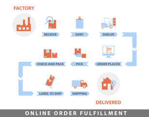 Order fulfillment Flat Line Color illustration Concept for Online Shopping