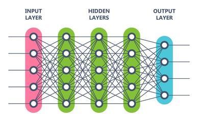 Multi level neural network. Artificial intelligence concept. Computer neuron net. Logical scheme of a ai perception. Vector illustration.