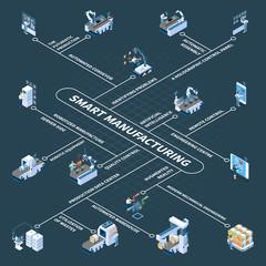 Smart Manufacturing Isometric Flowchart