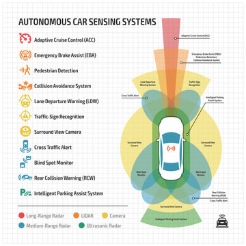 Autonomous car remote sensing systems applications icon and driverless infographic with self drive vehicle assistance radars, camera and sensor types drive.