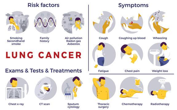 Lung Cancer awareness. Risk factors, symptoms, exams, tests, treatments. Medical set. Vector illustration. Healthcare poster or banner template.