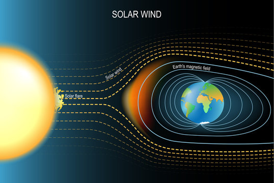 Magnetic field that protected the Earth from solar wind. Earth's geomagnetic field.
