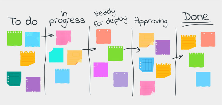 Kanban Project Management System. Flat cartoon illustration