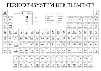 PERIODENSYSTEM DER ELEMENTE -Periodic Table of Elements in German language-  in black and white  with the 4 new elements included on November 28 - Vector image