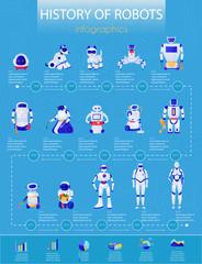 Robots History Infographics