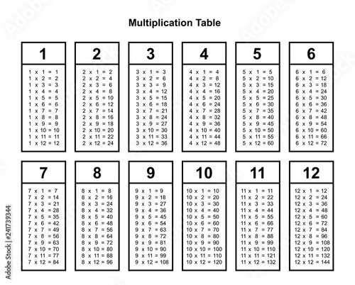 picture about Printable Multiplication Chart identify multiplication desk chart or multiplication desk printable