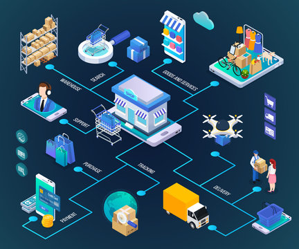 E-commerce Isometric Flowchart