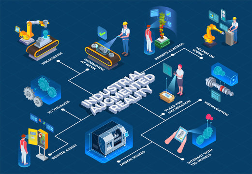 Industrial Augmented Reality Isometric Flowchart