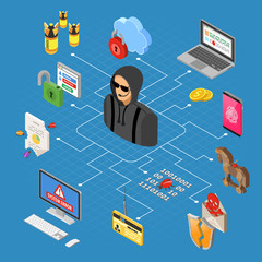 Hacker Activity Isometric Concept