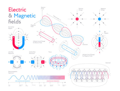 Creative Infographic collection Of Colorful Models Showing Electric And Magnetic Fields On White Background