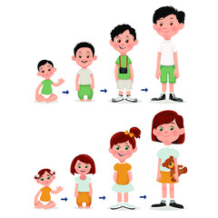 Age measurement of growth boy and  girl.