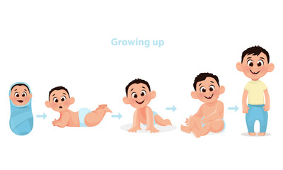 Age measurement of growth