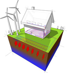 house with floor heating on the ground floor and radiators on the first floor and geothermal source heat pump as source of energy and wind turbines