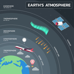 Atmosphere of Earth, Layers of Earth's Atmosphere Education Poster