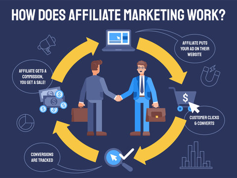 flat Illustration how does affiliate marketing work