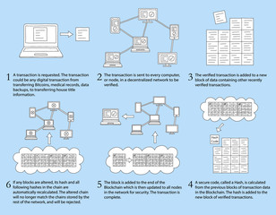 How Blockchain Works - Infographic showing basic steps during blockchain transaction process - White Filled