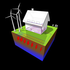 detached  house with floor heating on the ground floor and radiators on the first floor and geothermal source heat pump as source of energy and wind turbines