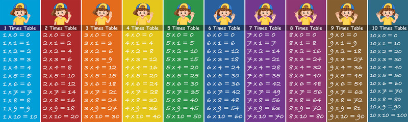 Math number times table